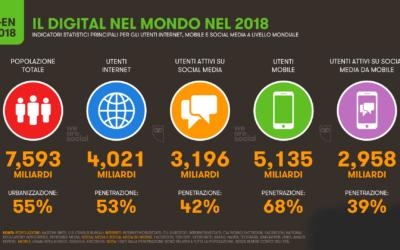 Alcuni dati sui social